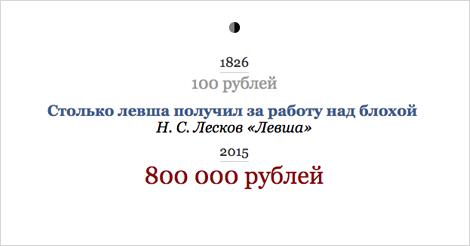 Самые известные денежные суммы изрусской литературы перевели всовременные рубли