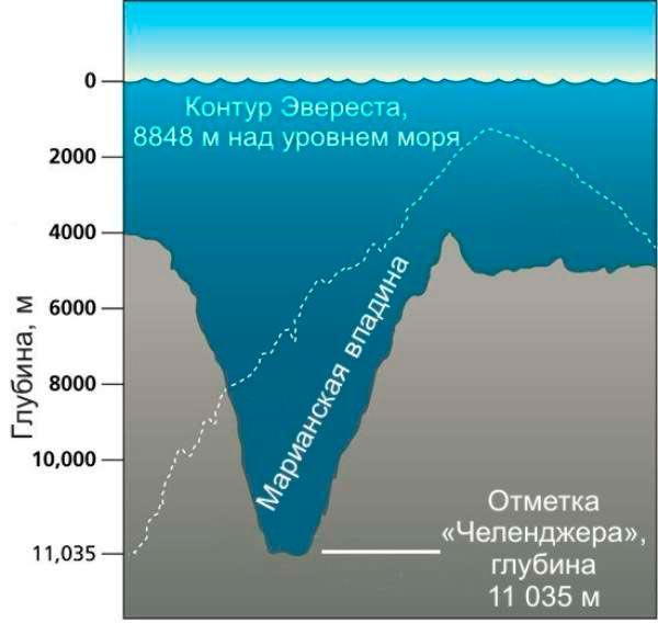 Глубина Марианской впадины по отношению к высоте Эвереста