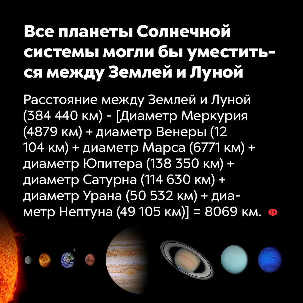 Все планеты Солнечной системы могли быуместиться между Землей иЛуной. Расстояние между Землёй и Луной (384 440 км) — [Диаметр Меркурия (4879 км) + диаметр Венеры (12 104 км) + диаметр Марса (6771 км) + диаметр Юпитера (138 350 км) + диаметр Сатурна (114 630 км) + диаметр Урана (50 532 км) + диаметр Нептуна (49 105 км)] = 8069 км.