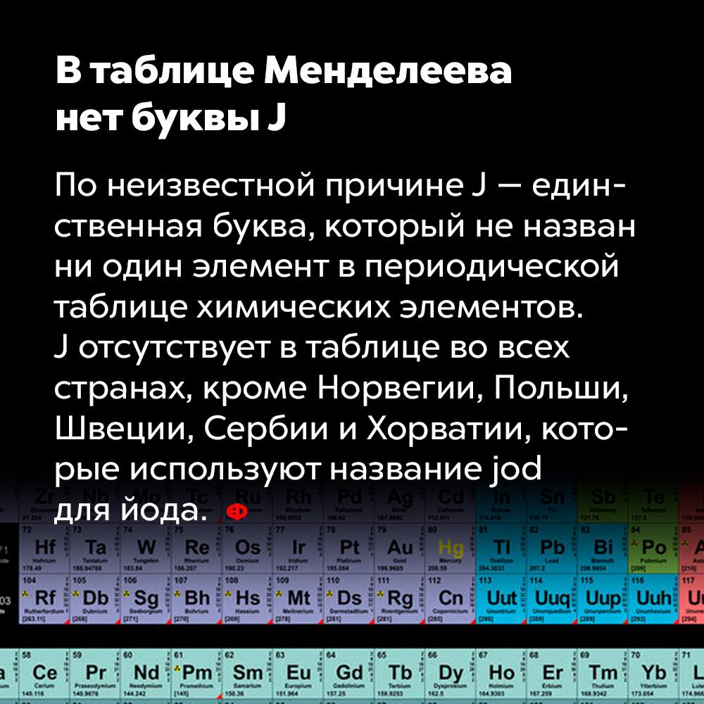 Втаблице Менделеева нет буквыJ. По неизвестной причине J — единственная буква, которой не назван ни один элемент в периодической таблице химических элементов. J отсутствует в таблице во всех странах, кроме Норвегии, Польши, Швеции, Сербии и Хорватии, которые используют название «jod» для йода.