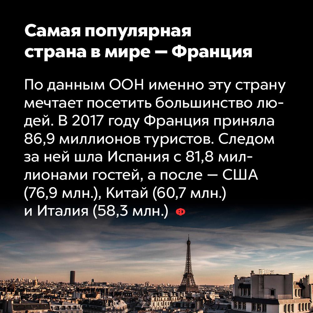 Самая популярная страна вмире — Франция. По данным ООН, именно эту страну мечтает посетить большинство людей. В 2017 году Франция приняла 86,9 миллионов туристов. Следом за ней шла Испания с 81,8 миллионами гостей, а после США (76,9 млн), Китай (60,7 млн) и Италия (58,3 млн).