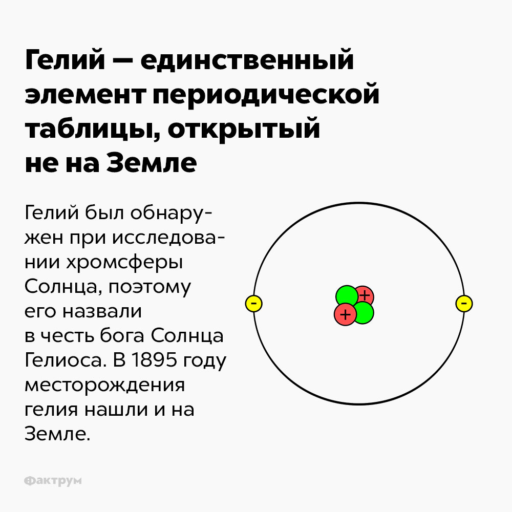 Гелий — единственный элемент периодической таблицы, открытый ненаЗемле. Гелий был обнаружен при исследовании хромсферы Солнца, поэтому его назвали в честь бога Солнца Гелиоса. В 895 году месторождения гелия нашли и на Земле.