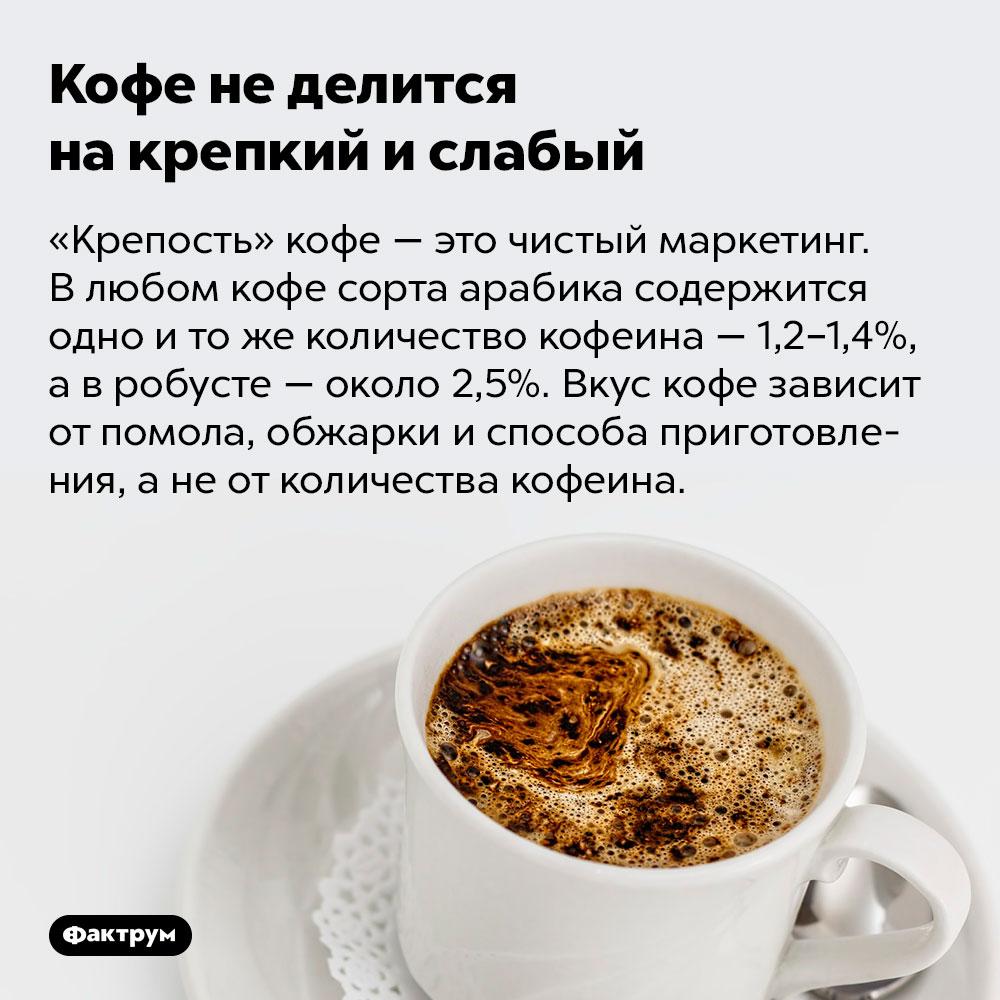 Кофе неделится накрепкий ислабый. «Крепость» кофе — это чистый маркетинг. В любом кофе сорта арабика содержится одно и то же количество кофеина — 1,2–1,4 %, а в робусте — около 2,5 %. Вкус кофе зависит от помола, обжарки и способа приготовления, а не от количества кофеина.