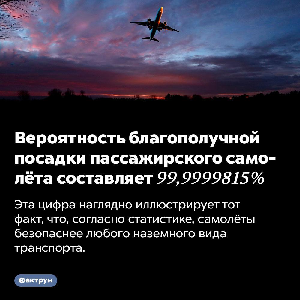 Вероятность благополучной посадки пассажирского самолёта составляет 99,9999815%. Эта цифра наглядно иллюстрирует тот факт, что, согласно статистике, самолёты безопаснее любого наземного вида транспорта.