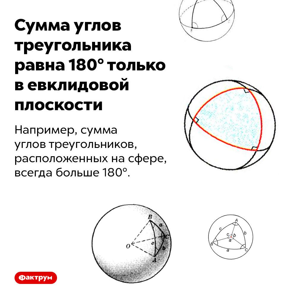 Сумма углов треугольника равна 180° только вевклидовой плоскости. Например, сумма углов треугольников, расположенных на сфере, всегда больше 180°.