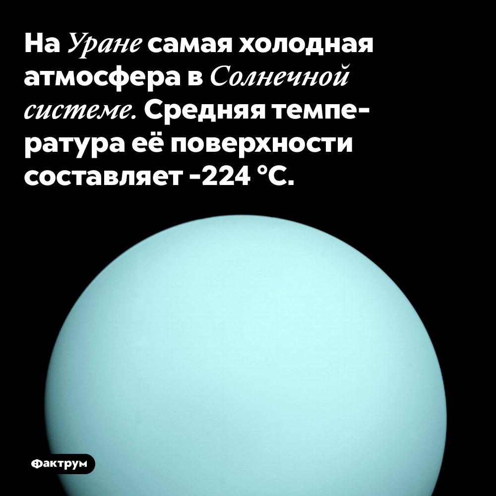 НаУране самая холодная атмосфера вСолнечной системе. Средняя температура её поверхности составляет -224 °C.