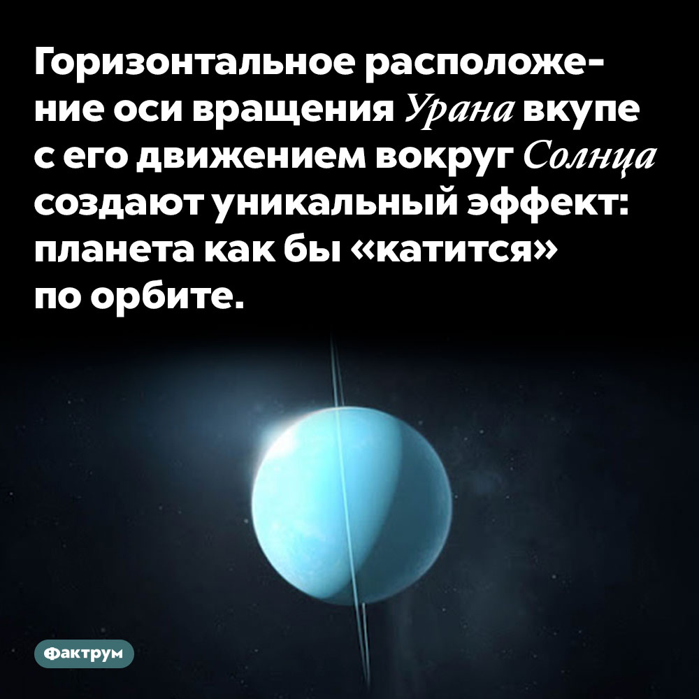 Горизонтальное расположение оси вращения Урана вкупе сего движением вокруг Солнца создают уникальный эффект: планета как бы«катится» поорбите.