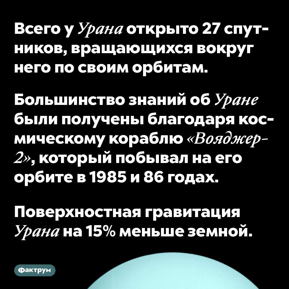 Всего уУрана открыто 27спутников, вращающихся вокруг него посвоим орбитам. Большинство знаний об Уране были получены благодаря космическому кораблю «Вояджер-2», который побывал на его орбите в 1985 и 86 годах.  Поверхностная гравитация Урана на 15% меньше земной.