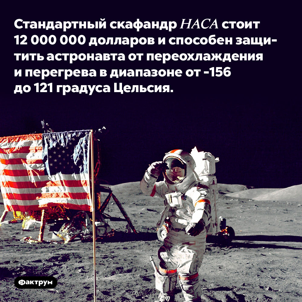 Стандартный скафандр НАСА стоит 12 000 000 долларов. Он способен защитить астронавта от переохлаждения и перегрева в диапазоне от -156 до 121 градуса Цельсия.