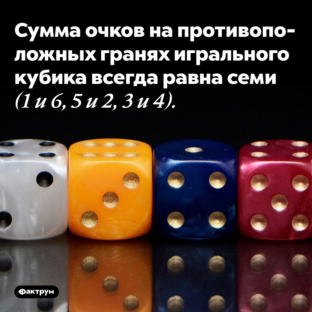 Сумма очков на противоположных гранях игрального кубика всегда равна семи. 1 и 6, 5 и 2, 3 и 4.