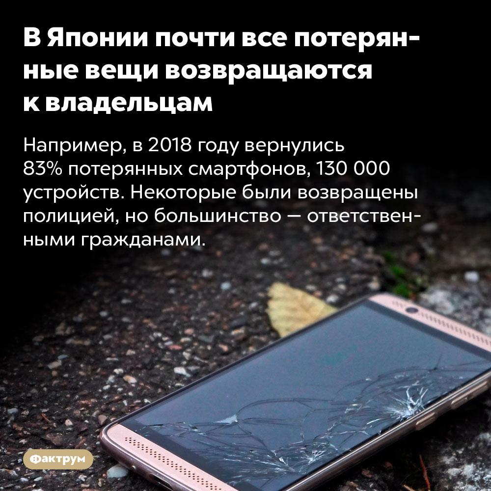 ВЯпонии почти все потерянные вещи возвращаются квладельцам. Например, в 2018 году вернулись 83% потерянных смартфонов, 130 000 устройств. Некоторые были возвращены полицией, но большинство — ответственными гражданами.