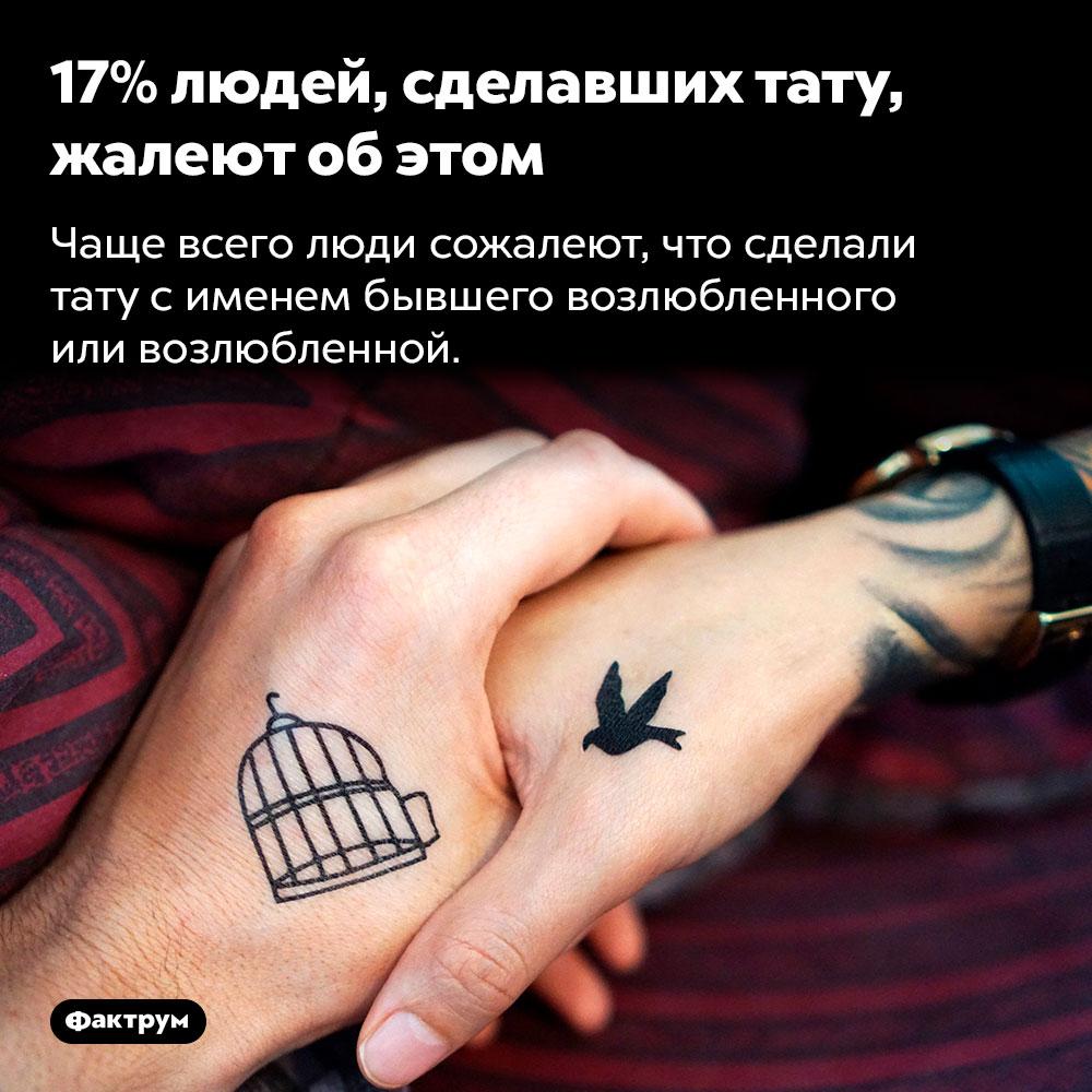 17% людей, сделавших тату, жалеют об этом. Чаще всего люди сожалеют, что сделали тату с именем бывшего возлюбленного или возлюбленной.