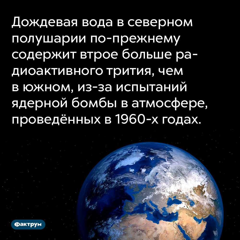 Дождевая вода в северном полушарии по-прежнему содержит втрое больше радиоактивного трития, чем в южном, из-за испытаний ядерной бомбы в атмосфере, проведённых в 1960-х годах.