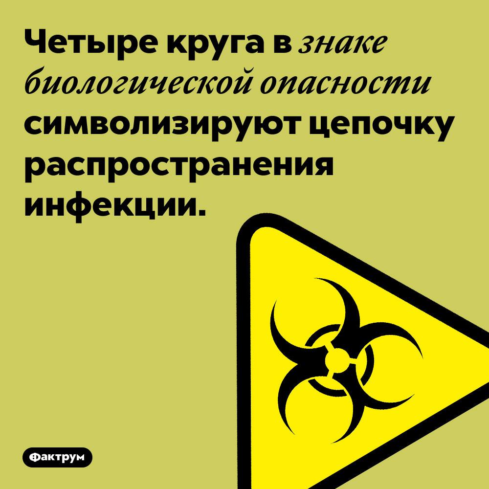 Четыре круга в знаке биологической опасности символизируют цепочку распространения инфекции.