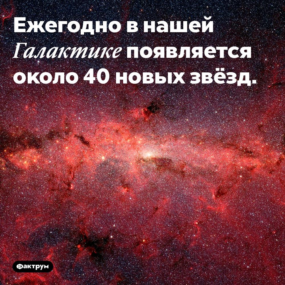 Ежегодно в нашей Галактике появляется около 40 новых звёзд.