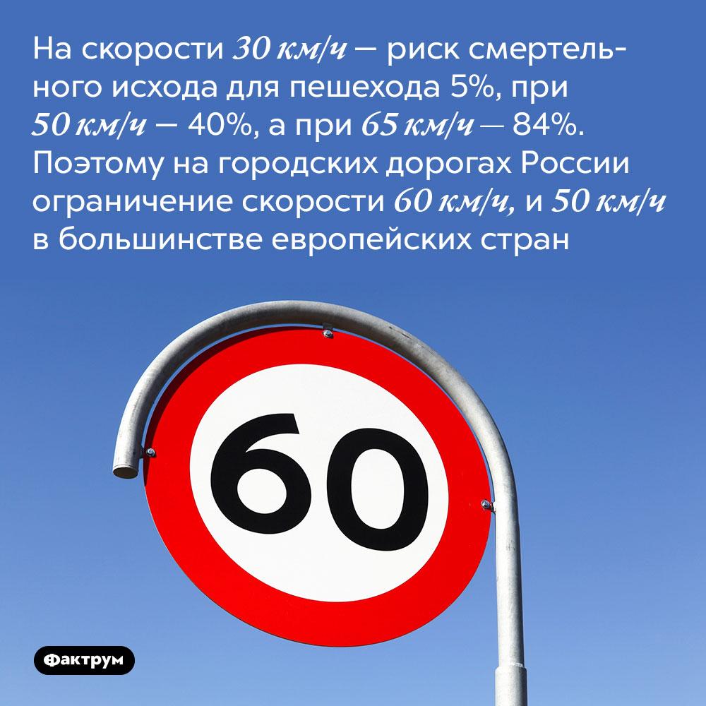 На скорости 30 км/ч —риск смертельного исхода для пешехода 5%, при 50 км/ч — 40%, а при 65 км/ч — 84%. Поэтому на городских дорогах России ограничение скорости 60 км/ч, а в большинстве европейских стран 50 км/ч.