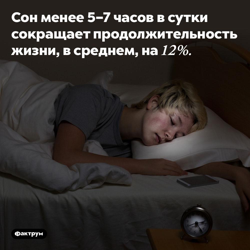 Недосып сокращает жизнь. Сон менее 5–7 часов в сутки сокращает продолжительность жизни, в среднем, на 12%.