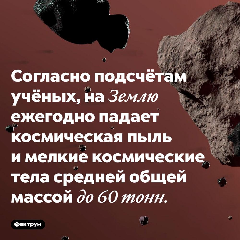 Согласно подсчётам учёных, на Землю ежегодно падает космическая пыль и мелкие космические тела средней общей массой до 60 тонн.