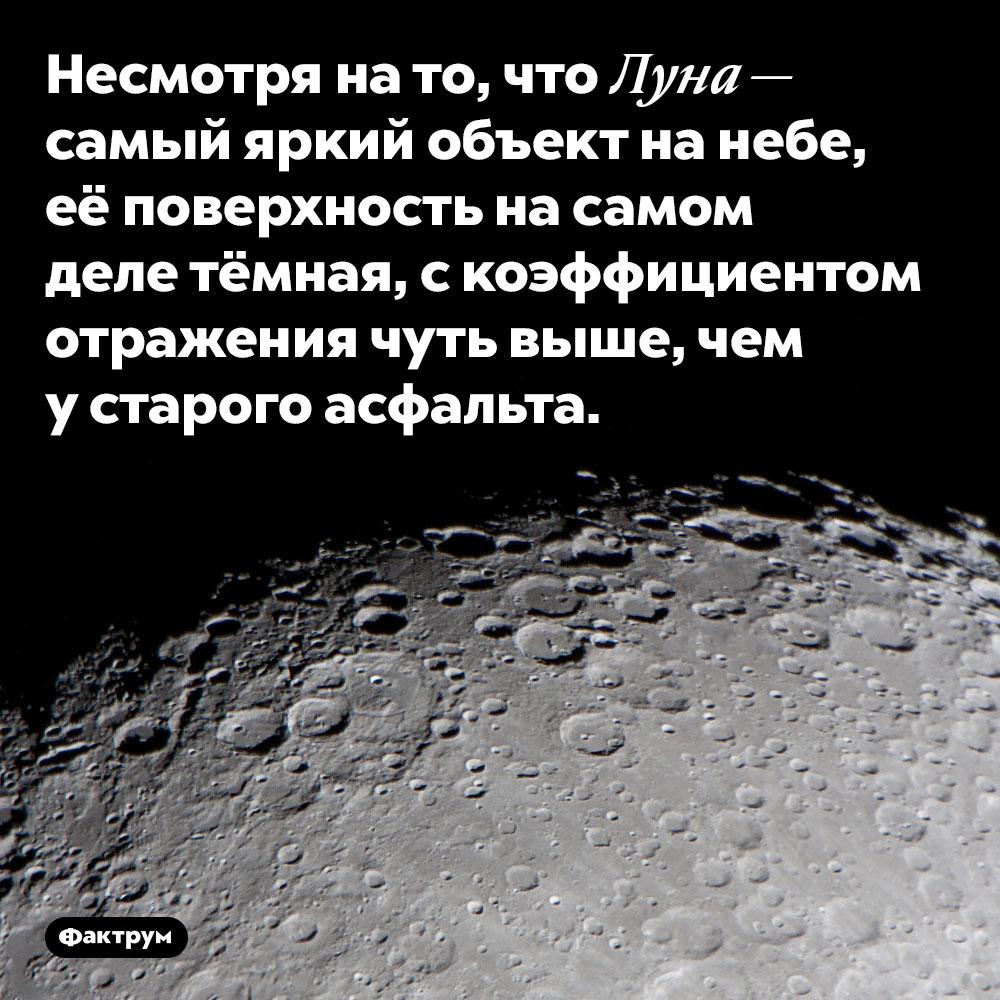 Луна отражает столько жесвета, сколько старый асфальт. Несмотря на то, что Луна — самый яркий объект на ночном небе, её поверхность на самом деле тёмная, с коэффициентом отражения чуть выше, чем у старого асфальта.