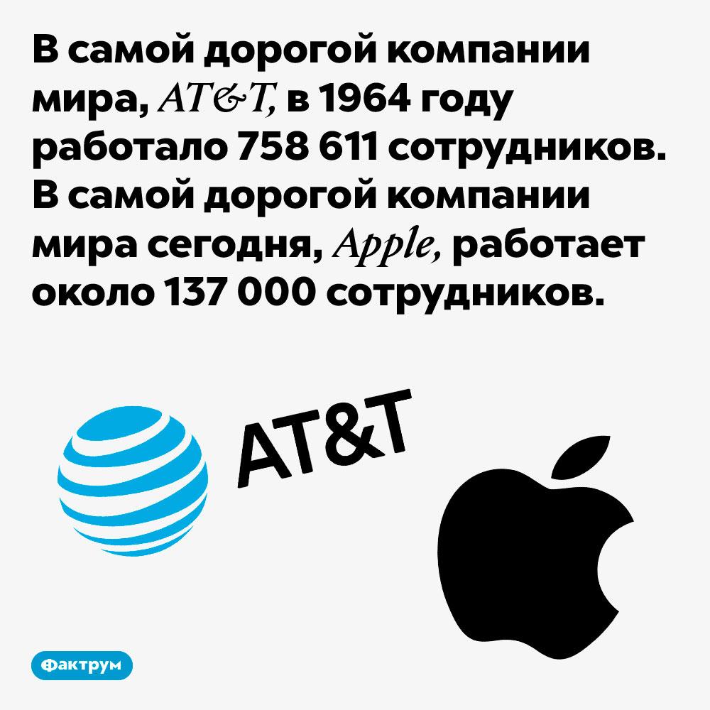 Всамой дорогой компании мира работает впять раз меньше сотрудников, чем 60лет назад. В самой дорогой компании мира, AT&T, в 1964 году работало 758 611 сотрудников. В самой дорогой компании мира сегодня, Apple, работает около 137 000 сотрудников.