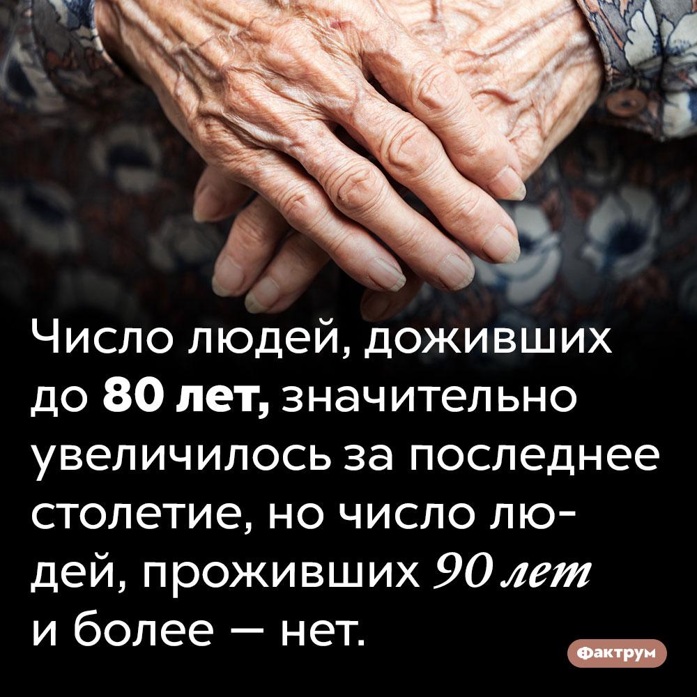 80-летних людей впоследнее столетие стало больше, а90-летних нет. Число людей, доживших до 80 лет, значительно увеличилось за последнее столетие, но число людей, проживших 90 лет и более — нет.