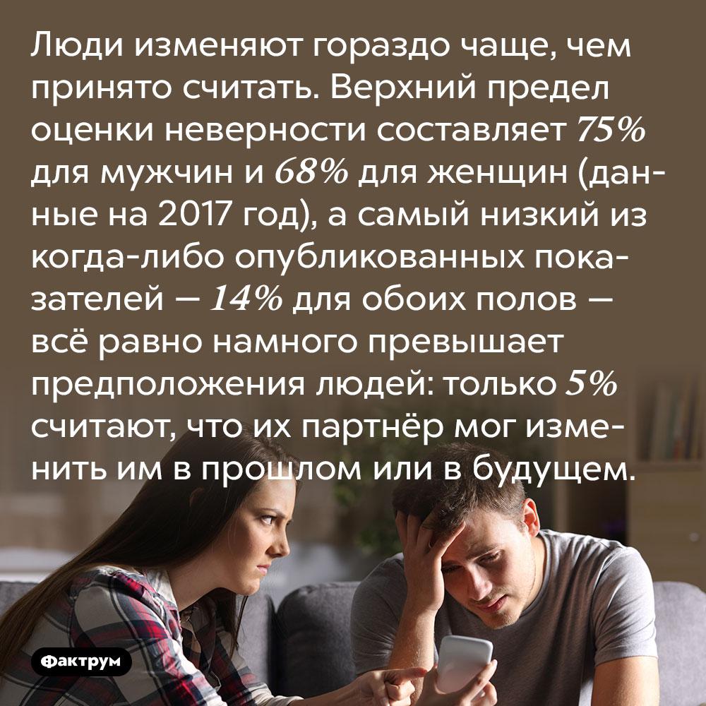 Люди сильно недооценивают вероятность измены партнёра. Люди изменяют гораздо чаще, чем принято считать. Верхний предел оценки неверности составляет 75% для мужчин и 68% для женщин (данные на 2017 год), а самый низкий из когда-либо опубликованных показателей — 14% для обоих полов — всё равно намного превышает предположения людей: только 5% считают, что их партнёр мог изменить им в прошлом или в будущем.