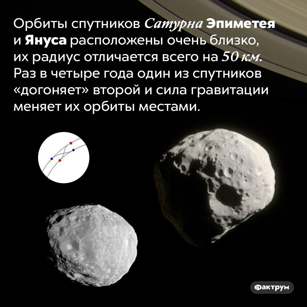 Спутники Сатурна Эпиметей иЯнус меняются орбитами. Орбиты спутников Сатурна Эпиметея и Януса расположены очень близко, их радиус отличается всего на 50 км. Раз в четыре года один из спутников «догоняет» второй и сила гравитации меняет их орбиты местами.