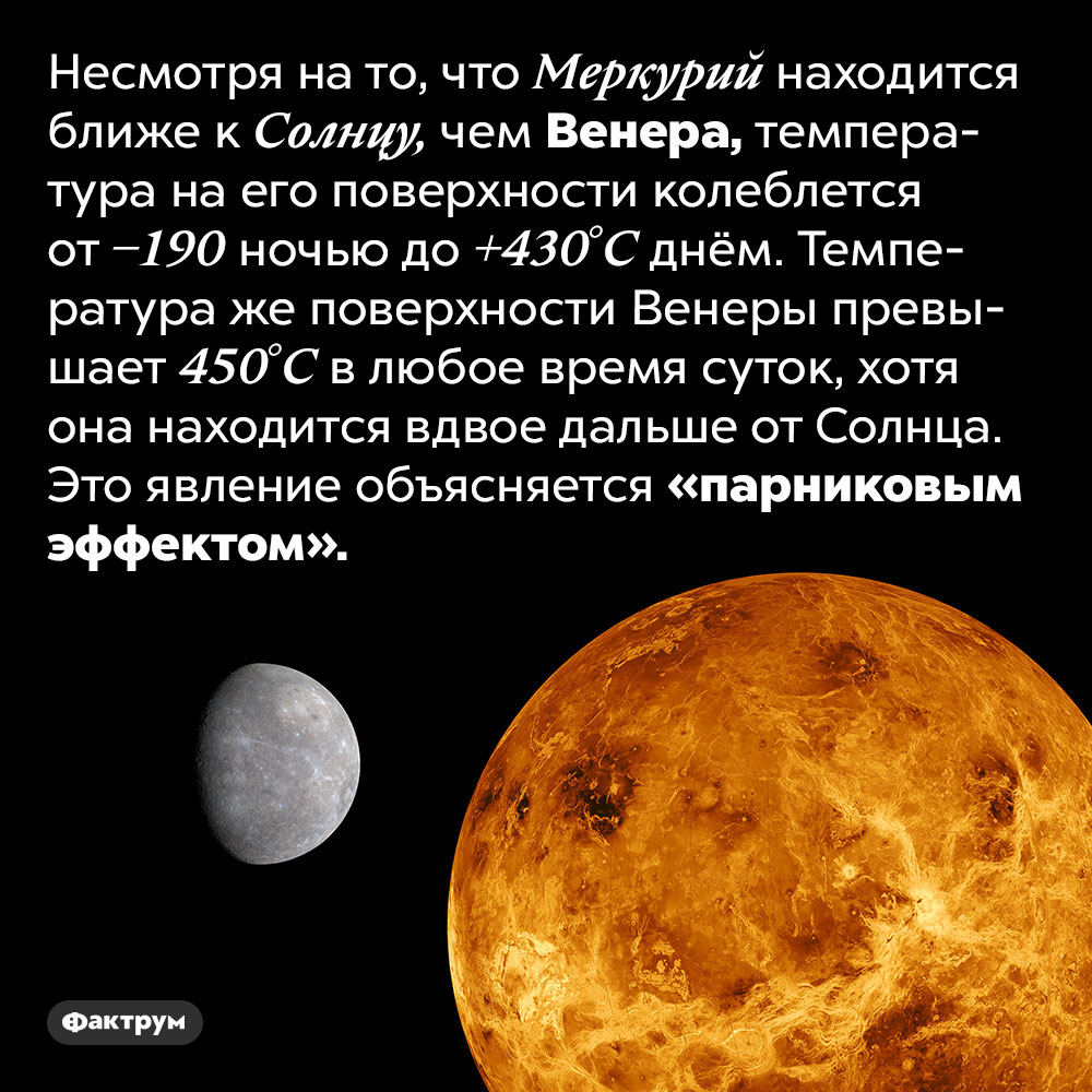 Венера очень горяча. Несмотря на то, что Меркурий находится ближе к Солнцу, чем Венера, температура на его поверхности колеблется от −190 ночью до +430°C днём. Температура же поверхности Венеры превышает 450°C в любое время суток, хотя она находится вдвое дальше от Солнца. Это явление объясняется «парниковым эффектом».
