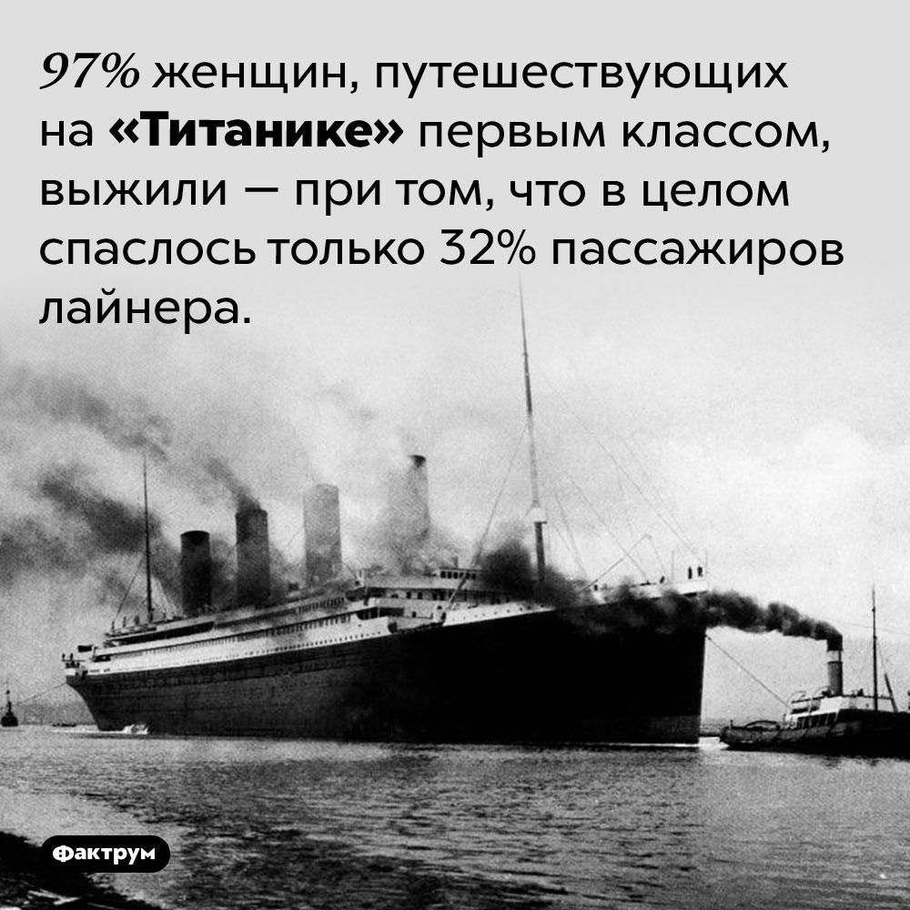 Почти все женщины, путешествующие на«Титанике» первым классом, спаслись при крушении. 97% женщин, путешествующих на «Титанике» первым классом, выжили — при том, что в целом спаслось только 32% пассажиров лайнера.