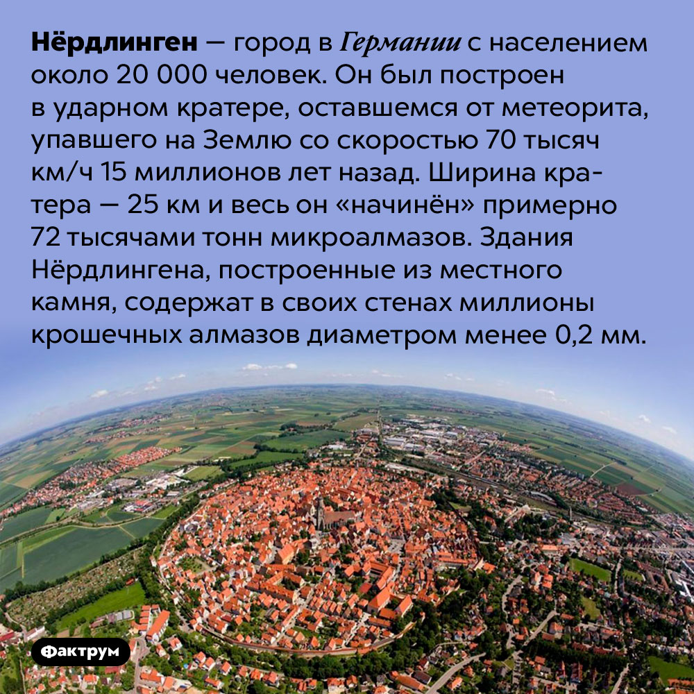ВГермании есть город, «начинённый» алмазами. Нёрдлинген — город в Германии с населением около 20 000 человек. Он был построен в ударном кратере, оставшемся от метеорита, упавшего на Землю со скоростью 70 тысяч км/ч 15 миллионов лет назад. Ширина кратера — 25 км и весь он «начинён» примерно 72 тысячами тонн микроалмазов. Здания Нёрдлингена, построенные из местного камня, содержат в своих стенах миллионы крошечных алмазов диаметром менее 0,2 мм.