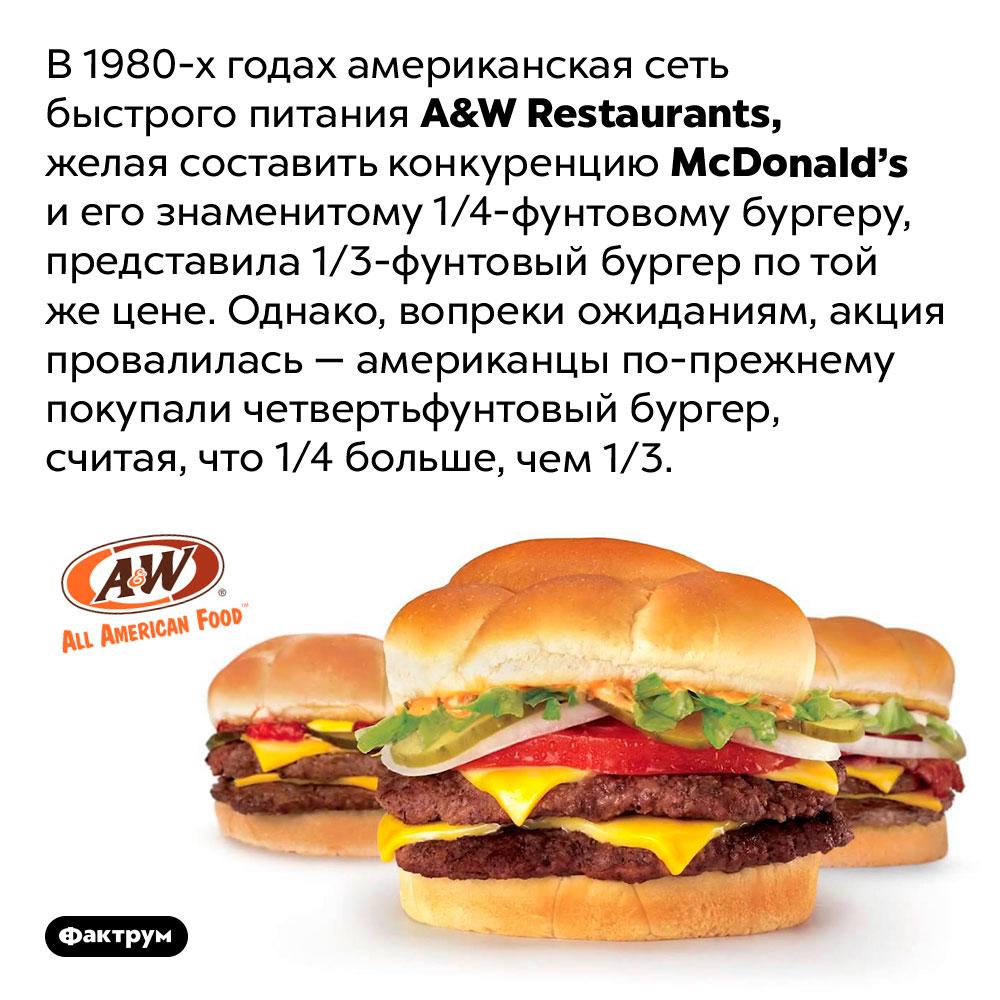 Что больше 1/4-фунтовый бургер или 1/3-фунтовый?. В 1980-х годах американская сеть быстрого питания <em>A&W Restaurants,</em> желая составить конкуренцию <em>McDonald's</em> и его знаменитому 1/4-фунтовому бургеру, представила 1/3-фунтовый бургер по той же цене. Однако, вопреки ожиданиям, акция провалилась — американцы по-прежнему покупали четвертьфунтовый бургер, считая, что 1/4 больше, чем 1/3.