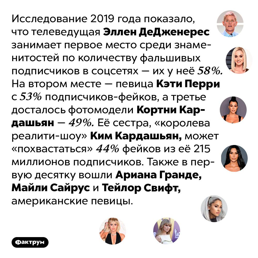 Эллен ДеДженерес — королева фейков. Исследование 2019 года показало, что телеведущая Эллен ДеДженерес занимает первое место среди знаменитостей по количеству фальшивых подписчиков в соцсетях — их у неё 58%. На втором месте — певица Кэти Перри с 53% подписчиков-фейков, а третье досталось фотомодели Кортни Кардашьян — 49%. Её сестра, «королева реалити-шоу» Ким Кардашьян, может «похвастаться» 44% фейков из её 215 миллионов подписчиков. Также в первую десятку вошли Ариана Гранде, Майли Сайрус и Тейлор Свифт, американские певицы.