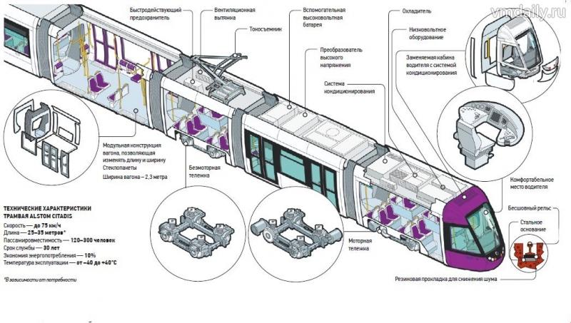 Трамвай изготовил всемирно