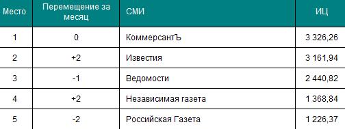 Топ-5 российских газет