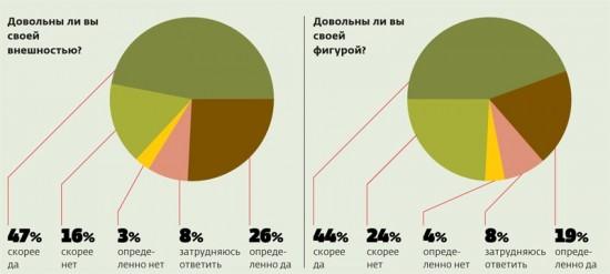 73% россиян довольны своей внешностью
