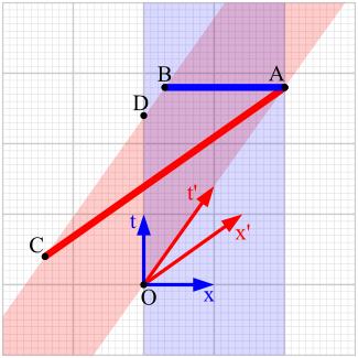Диаграмма Минковского