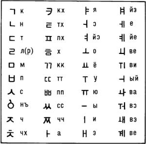 алфавит корейский картинки