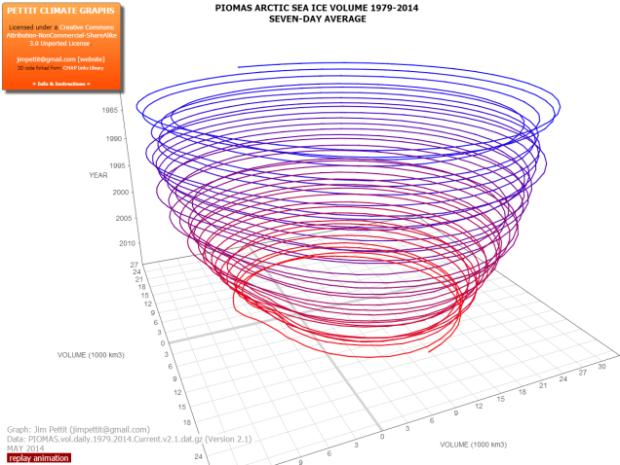 Арктических льдов осталось так мало, что георгафические атласы больше неактуальны