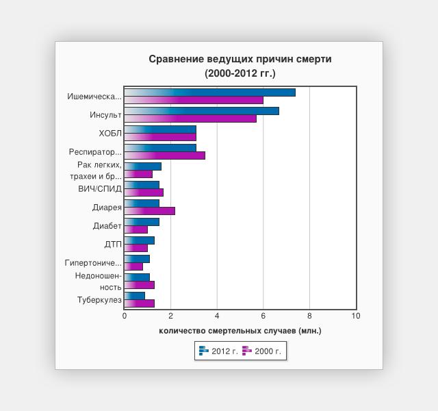 Изменение основных причин смерти за 12 лет. Данные: ВОЗ