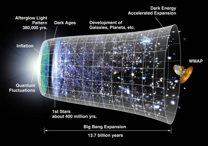 Краткая история Большого Взрыва