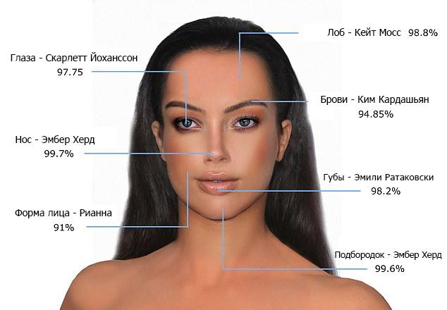 Учёные назвали 10 самых красивых лиц в мире. Согласны с их выбором?